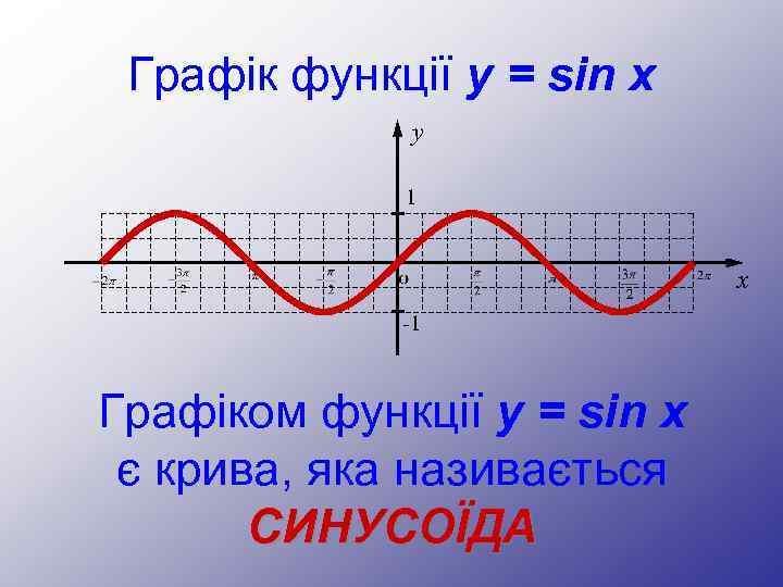Графік функції y = sin x y 1 x -1 Графіком функції y =