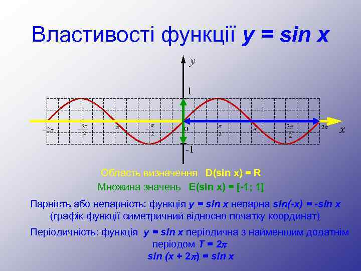 Властивості функції y = sin x y 1 x -1 Область визначення D(sin x)