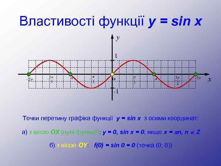 Властивості функції y = sin x y 1 x -1 Точки перетину графіка функції