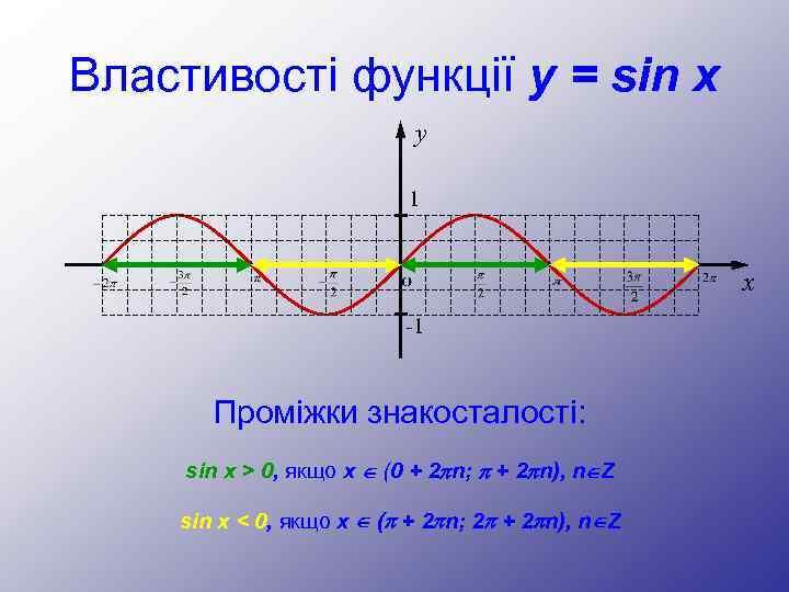Властивості функції y = sin x y 1 x -1 Проміжки знакосталості: sin x