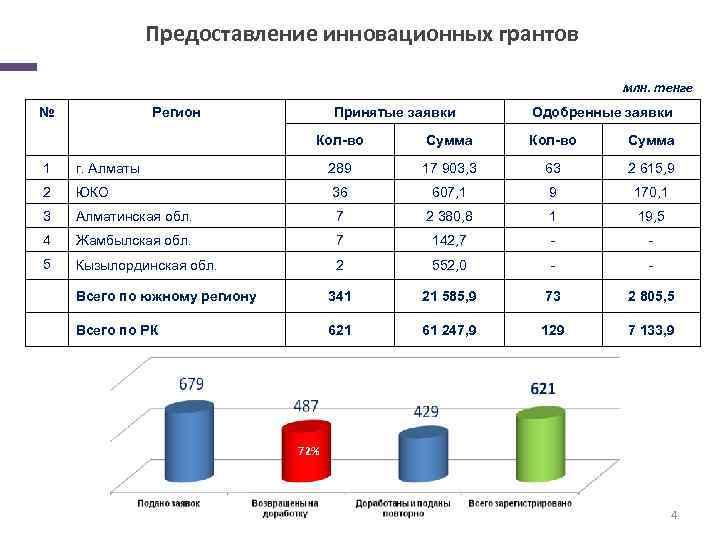 Предоставление инновационных грантов млн. тенге № Регион Принятые заявки Одобренные заявки Кол-во Сумма 1