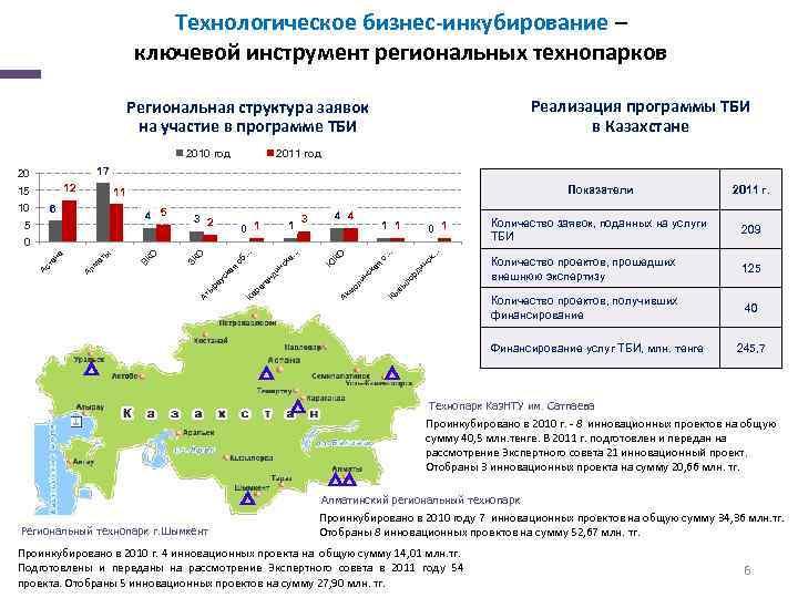 Технологическое бизнес-инкубирование – ключевой инструмент региональных технопарков Реализация программы ТБИ в Казахстане Региональная структура