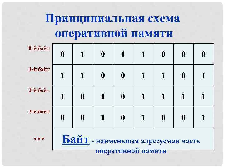 Принципиальная схема оперативной памяти 0 -й байт 1 -й байт 2 -й байт 3
