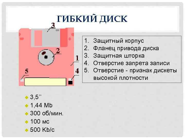 ГИБКИЙ ДИСК 1. 2. 3. 4. 5. u 3, 5'' u 1, 44 Mb