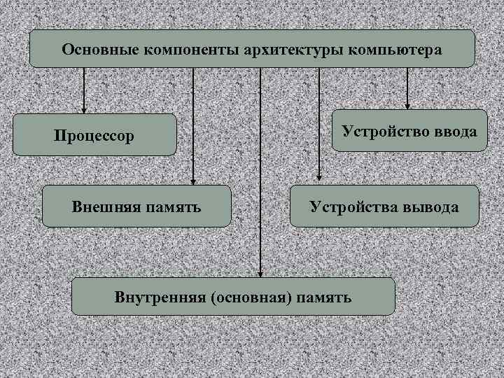 Основные компоненты архитектуры компьютера Процессор Внешняя память Устройство ввода Устройства вывода Внутренняя (основная) память