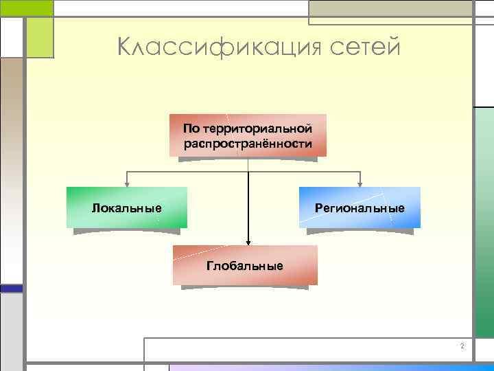Классификация сетей По территориальной распространённости Локальные Региональные Глобальные 2