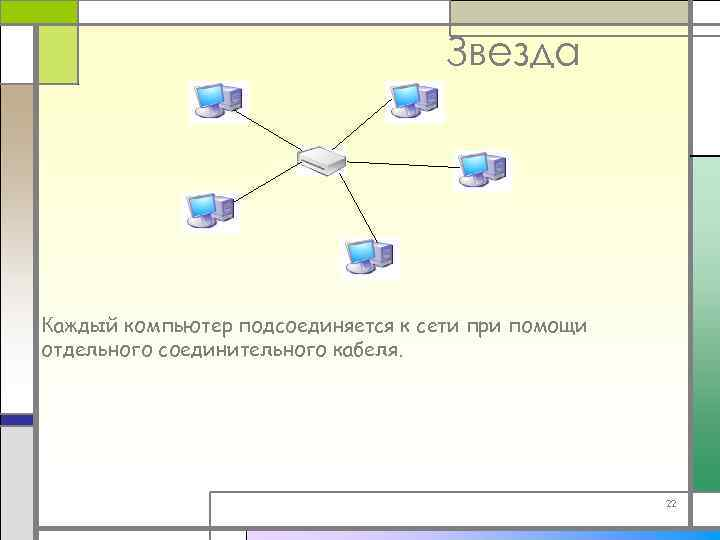 Звезда Каждый компьютер подсоединяется к сети при помощи отдельного соединительного кабеля. 22