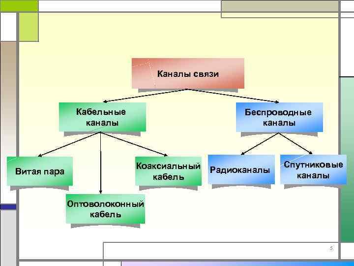 Каналы связи Кабельные каналы Витая пара Беспроводные каналы Коаксиальный кабель Радиоканалы Спутниковые каналы Оптоволоконный