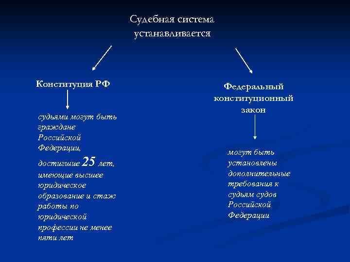 Судебная система устанавливается Конституция РФ судьями могут быть граждане Российской Федерации, достигшие 25 лет,