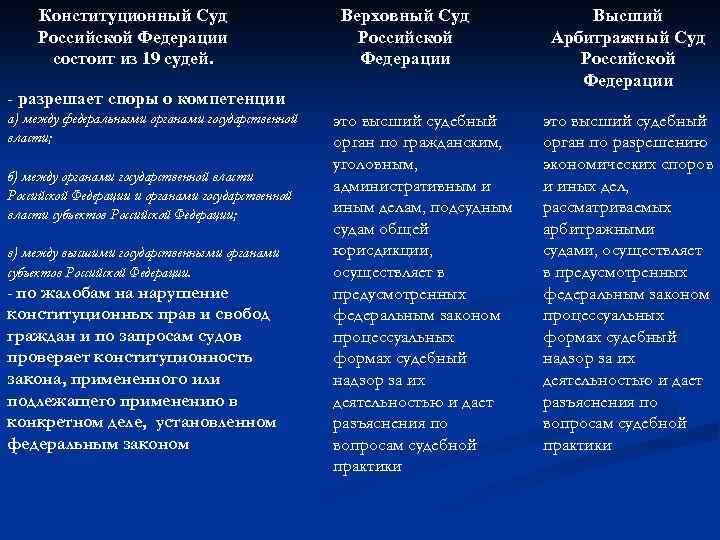 Конституционный Суд Российской Федерации состоит из 19 судей. Верховный Суд Российской Федерации - разрешает
