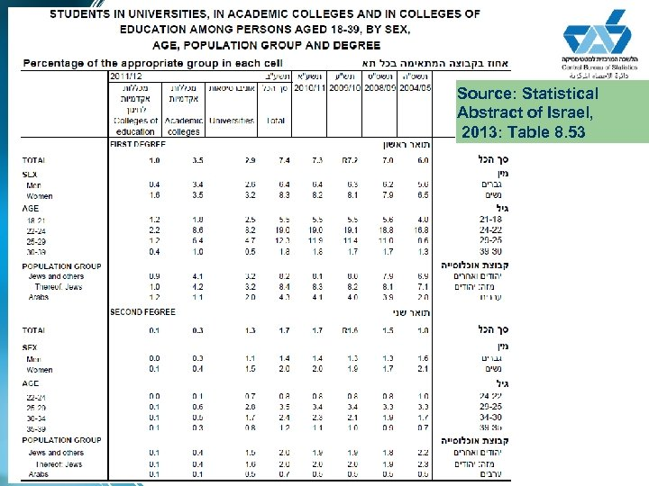 Source: Statistical Abstract of Israel, 2013: Table 8. 53