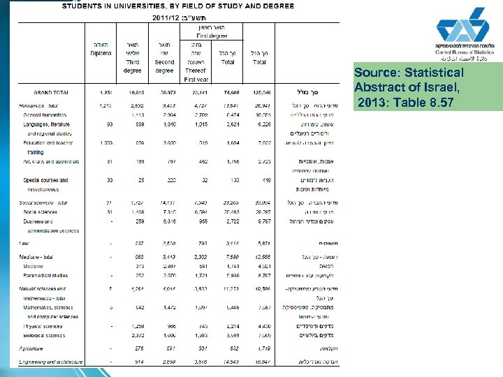 Source: Statistical Abstract of Israel, 2013: Table 8. 57