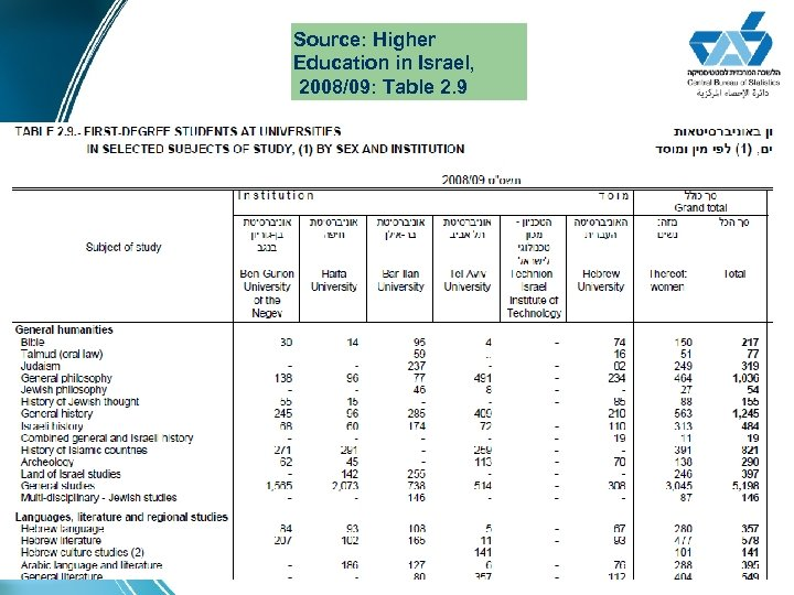 Source: Higher Education in Israel, 2008/09: Table 2. 9