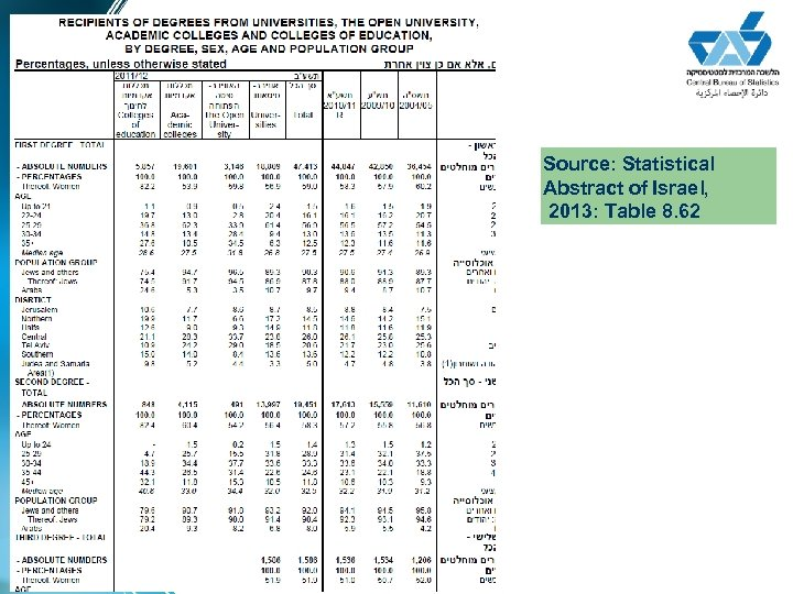Source: Statistical Abstract of Israel, 2013: Table 8. 62