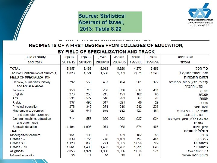 Source: Statistical Abstract of Israel, 2013: Table 8. 66
