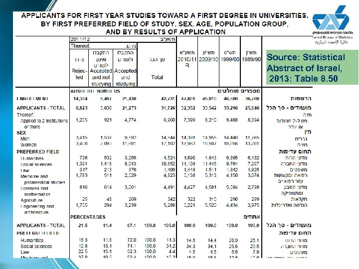 Source: Statistical Abstract of Israel, 2013: Table 8. 50