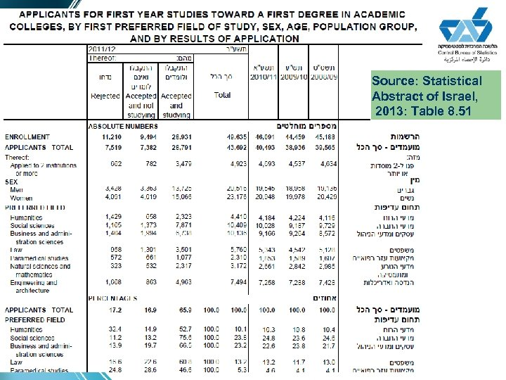Source: Statistical Abstract of Israel, 2013: Table 8. 51