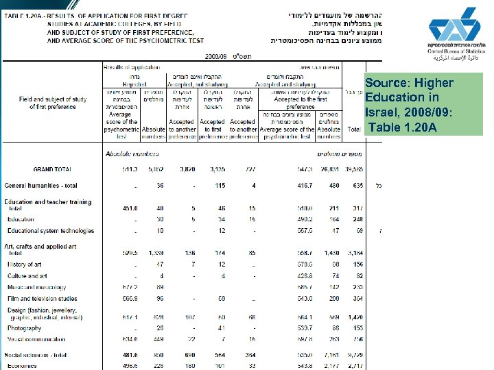 Source: Higher Education in Israel, 2008/09: Table 1. 20 A