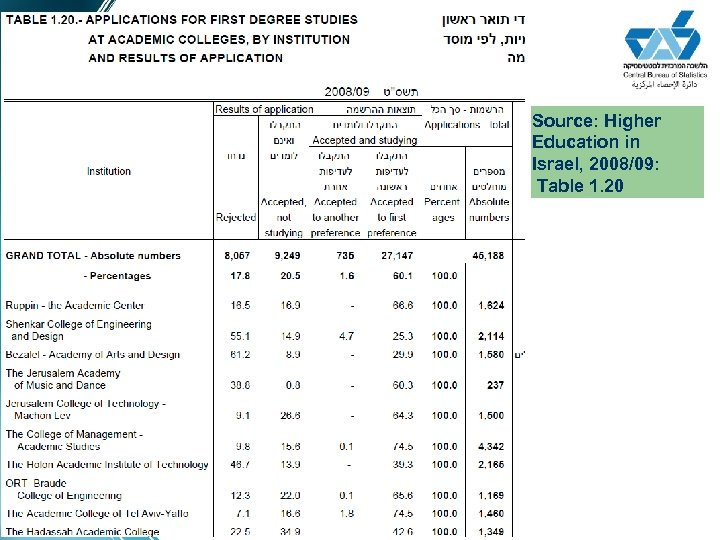 Source: Higher Education in Israel, 2008/09: Table 1. 20