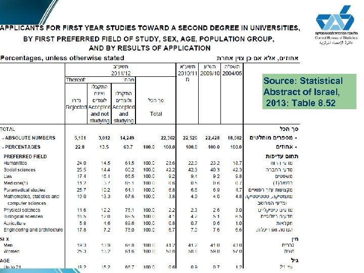 Source: Statistical Abstract of Israel, 2013: Table 8. 52