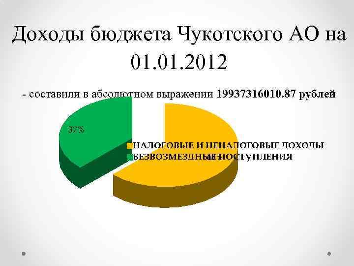 Доходы бюджета Чукотского АО на 01. 2012 - составили в абсолютном выражении 19937316010. 87