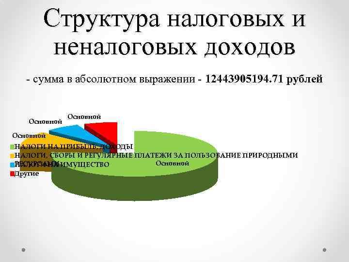 Структура налоговых и неналоговых доходов - сумма в абсолютном выражении - 12443905194. 71 рублей