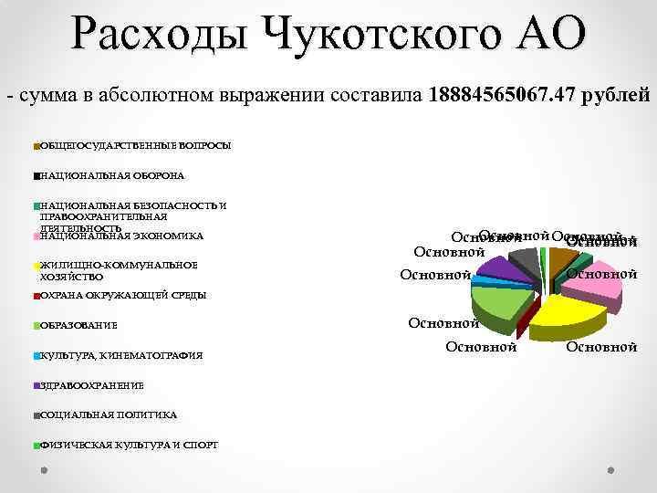 Расходы Чукотского АО - сумма в абсолютном выражении составила 18884565067. 47 рублей ОБЩЕГОСУДАРСТВЕННЫЕ ВОПРОСЫ