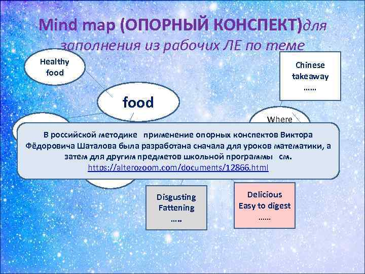 Mind map (ОПОРНЫЙ КОНСПЕКТ)для заполнения из рабочих ЛЕ по теме Healthy food Chinese takeaway