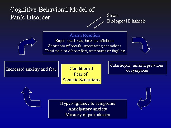 Cognitive-Behavioral Model of Panic Disorder Stress Biological Diathesis Alarm Reaction Rapid heart rate, heart