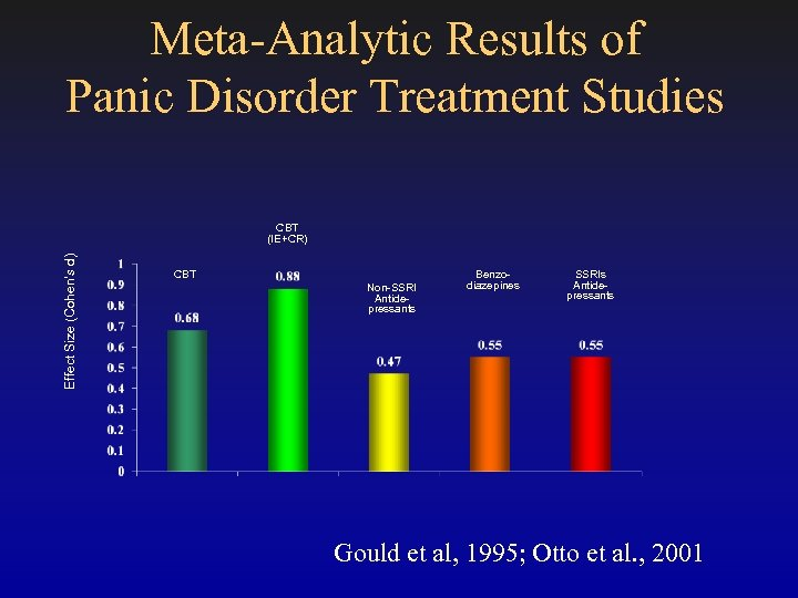 Meta-Analytic Results of Panic Disorder Treatment Studies Effect Size (Cohen's d) CBT (IE+CR) CBT