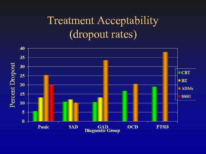 Percent Dropout Treatment Acceptability (dropout rates)