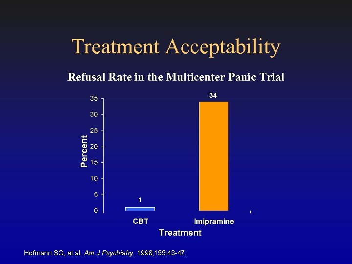 Treatment Acceptability Percent Refusal Rate in the Multicenter Panic Trial Treatment Hofmann SG, et