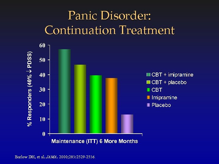 % Responders (40% PDSS) Panic Disorder: Continuation Treatment Maintenance (ITT) 6 More Months Barlow