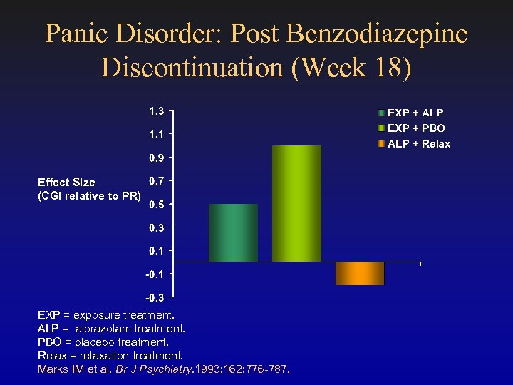 Panic Disorder: Post Benzodiazepine Discontinuation (Week 18) Effect Size (CGI relative to PR) EXP