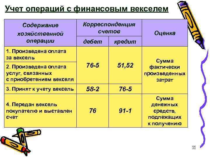 Учет операций с финансовым векселем Содержание хозяйственной операции Корреспонденция счетов дебет Оценка кредит 1.