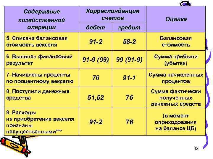 Содержание хозяйственной операции Корреспонденция счетов Оценка дебет кредит 91 -2 58 -2 Балансовая стоимость