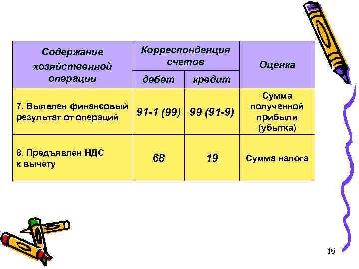 Содержание хозяйственной операции 7. Выявлен финансовый результат от операций 8. Предъявлен НДС к вычету