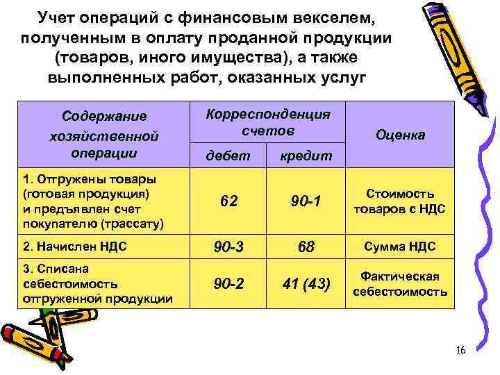 Учет операций с финансовым векселем, полученным в оплату проданной продукции (товаров, иного имущества), а