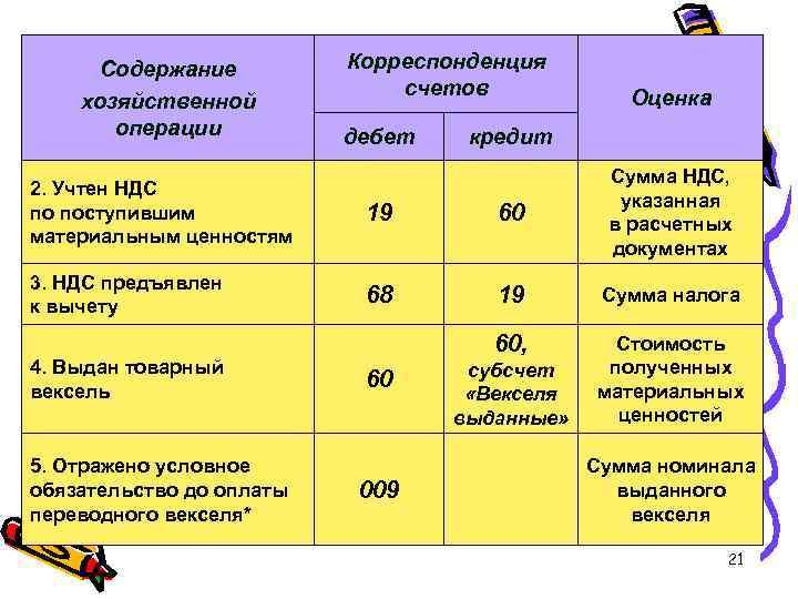 Содержание хозяйственной операции Корреспонденция счетов дебет Оценка кредит 2. Учтен НДС по поступившим материальным