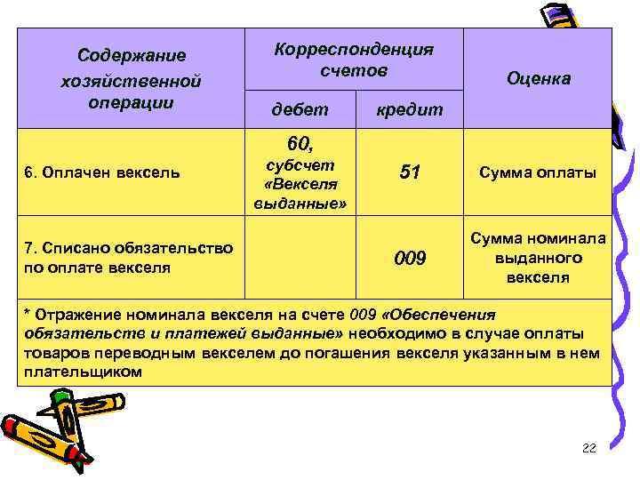Содержание хозяйственной операции Корреспонденция счетов дебет Оценка кредит 60, 6. Оплачен вексель 7. Списано