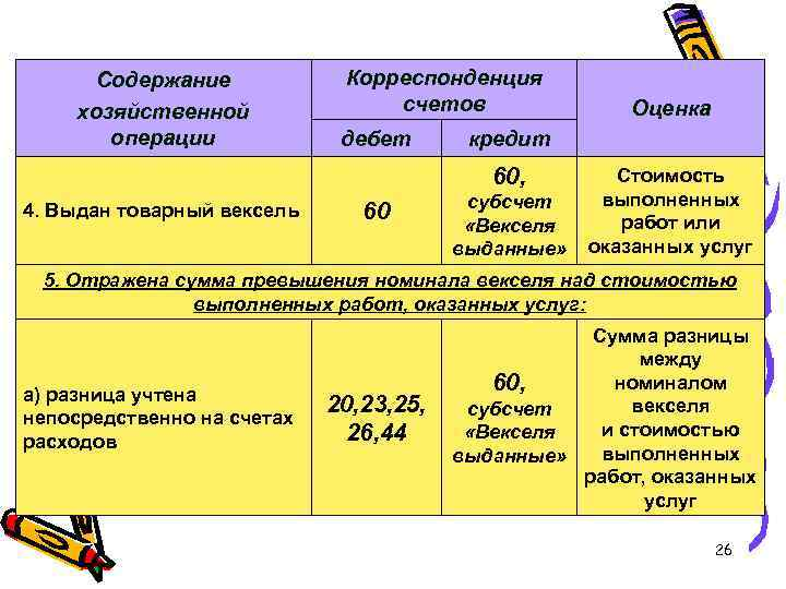 Содержание хозяйственной операции Корреспонденция счетов дебет кредит 60, 4. Выдан товарный вексель 60 Оценка