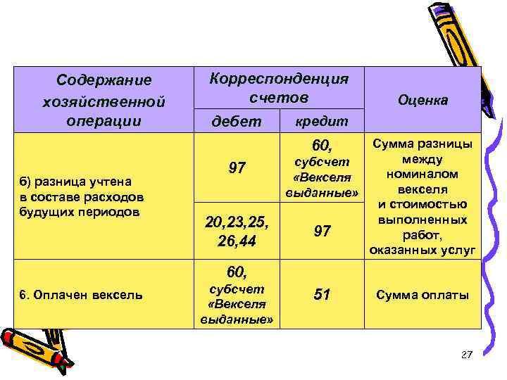 Содержание хозяйственной операции Корреспонденция счетов дебет Оценка кредит Сумма разницы между субсчет номиналом «Векселя