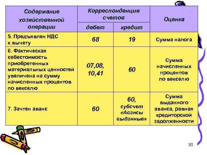Содержание хозяйственной операции 5. Предъявлен НДС к вычету 6. Фактическая себестоимость приобретенных материальных ценностей
