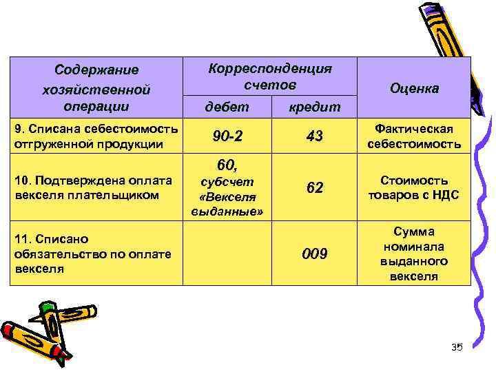 Корреспонденция счетов Содержание хозяйственной операции дебет кредит 9. Списана себестоимость отгруженной продукции 90 -2