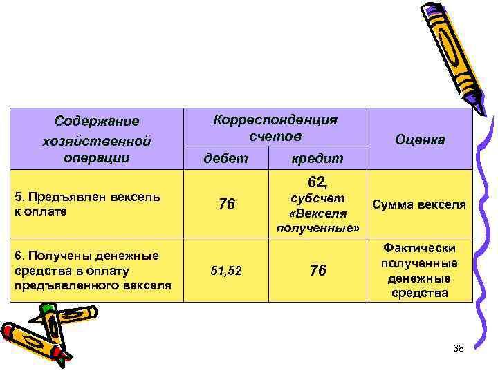 Содержание хозяйственной операции 5. Предъявлен вексель к оплате 6. Получены денежные средства в оплату