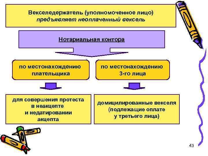 Векселедержатель (уполномоченное лицо) предъявляет неоплаченный вексель Нотариальная контора по местонахождению плательщика для совершения протеста