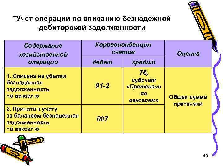 *Учет операций по списанию безнадежной дебиторской задолженности Содержание хозяйственной операции Корреспонденция счетов дебет Оценка