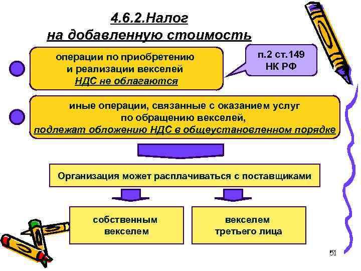 4. 6. 2. Налог на добавленную стоимость операции по приобретению и реализации векселей НДС