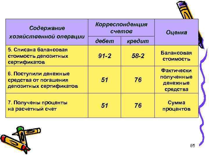 Содержание хозяйственной операции 5. Списана балансовая стоимость депозитных сертификатов Корреспонденция счетов Оценка дебет кредит