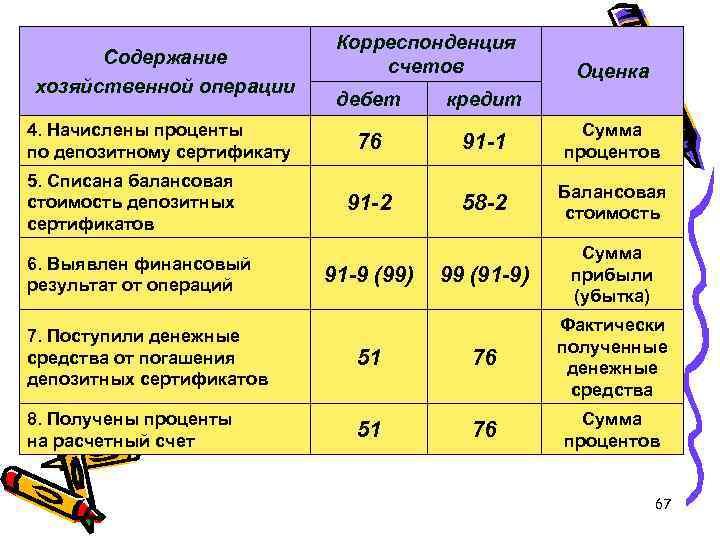 Содержание хозяйственной операции 4. Начислены проценты по депозитному сертификату 5. Списана балансовая стоимость депозитных